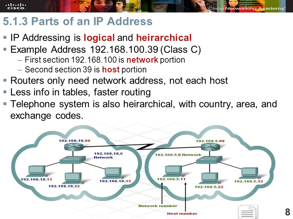 Cisco Discovery Home & Small Business Chapter Parts of an IP Address  IP Addressing is logical and heirarchical  Example Address (Class C) –First section is network portion –Second section 39 is host portion  Routers only need network address, not each host  Less info in tables, faster routing  Telephone system is also heirarchical, with country, area, and exchange codes.