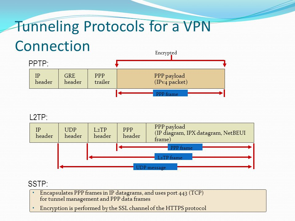 Tunneling Protocols for a VPN Connection PPTP: GRE header IP header PPP trailer PPP payload (IPv4 packet) Encrypted PPP frame IP header PPP header L2TP header PPP payload (IP diagram, IPX datagram, NetBEUI frame) UDP header L2TP: PPP frame L2TP frame UDP message SSTP: Encapsulates PPP frames in IP datagrams, and uses port 443 (TCP) for tunnel management and PPP data frames Encryption is performed by the SSL channel of the HTTPS protocol