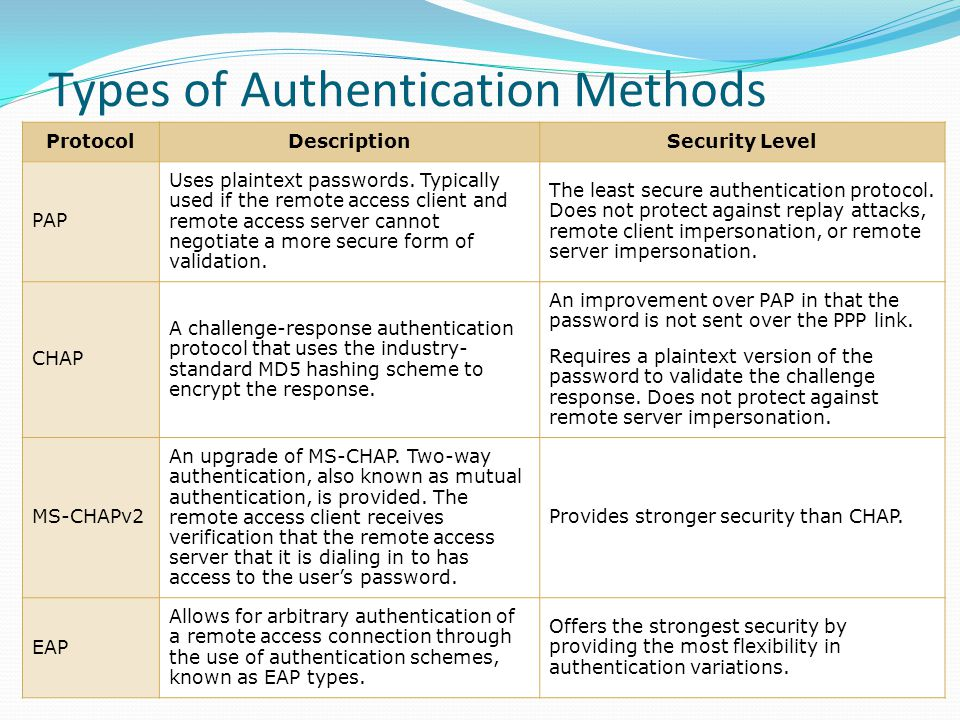 Types of Authentication Methods ProtocolDescriptionSecurity Level PAP Uses plaintext passwords.