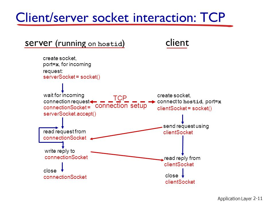Application Layer 2-11 Client/server socket interaction: TCP wait for incoming connection request connectionSocket = serverSocket.accept() create socket, port= x, for incoming request: serverSocket = socket() create socket, connect to hostid, port= x clientSocket = socket() server (running on hostid ) client send request using clientSocket read request from connectionSocket write reply to connectionSocket TCP connection setup close connectionSocket read reply from clientSocket close clientSocket