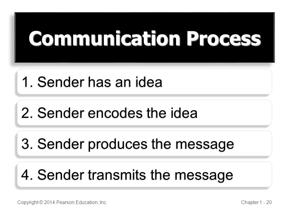 Communication Process Copyright © 2014 Pearson Education, Inc.Chapter