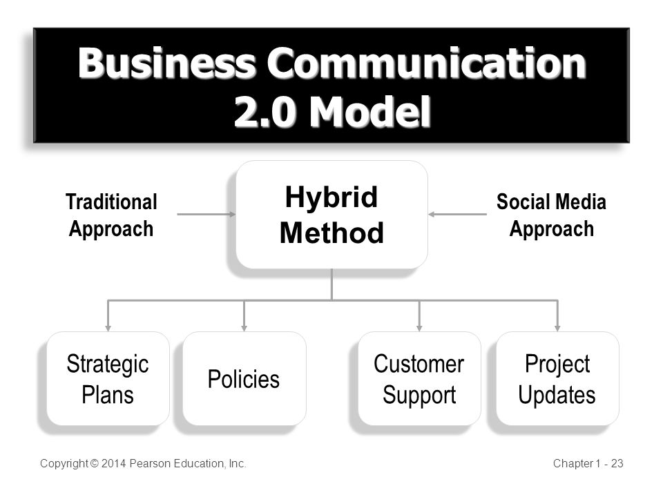 Business Communication 2.0 Model Copyright © 2014 Pearson Education, Inc.Chapter Traditional Approach Social Media Approach Hybrid Method Hybrid Method Strategic Plans Strategic Plans Policies Customer Support Customer Support Project Updates Project Updates