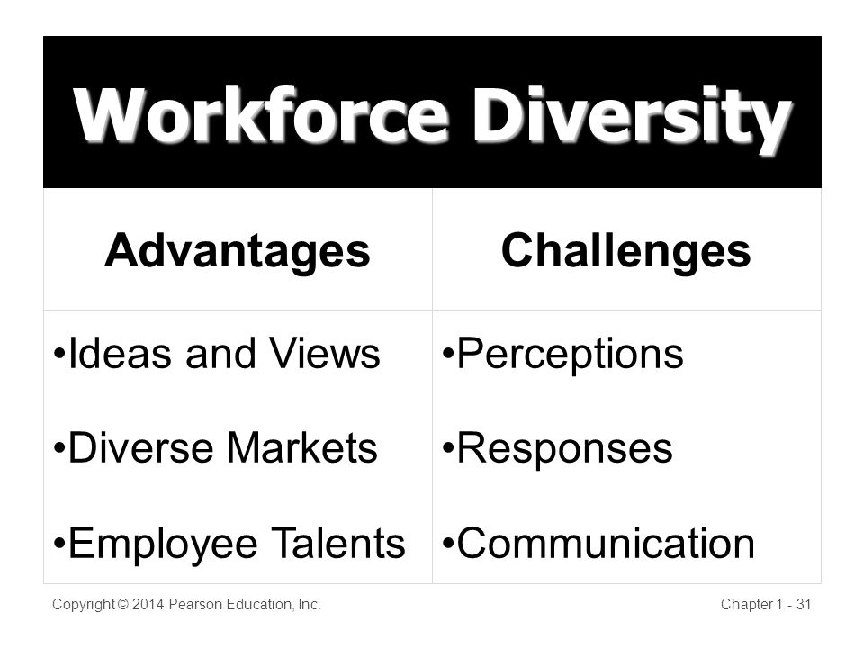 Advantages Ideas and Views Diverse Markets Employee Talents Challenges Perceptions Responses Communication Workforce Diversity Copyright © 2014 Pearson Education, Inc.Chapter