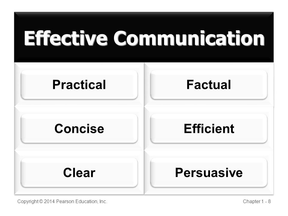 Effective Communication Copyright © 2014 Pearson Education, Inc.Chapter ConciseEfficient Clear Persuasive PracticalFactual