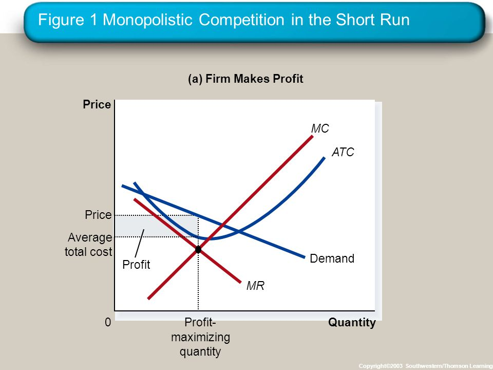 Figure 1 Monopolistic Competition in the Short Run Copyright©2003 Southwestern/Thomson Learning Quantity 0 Price Profit- maximizing quantity Price Demand MR ATC (a) Firm Makes Profit Average total cost Profit MC