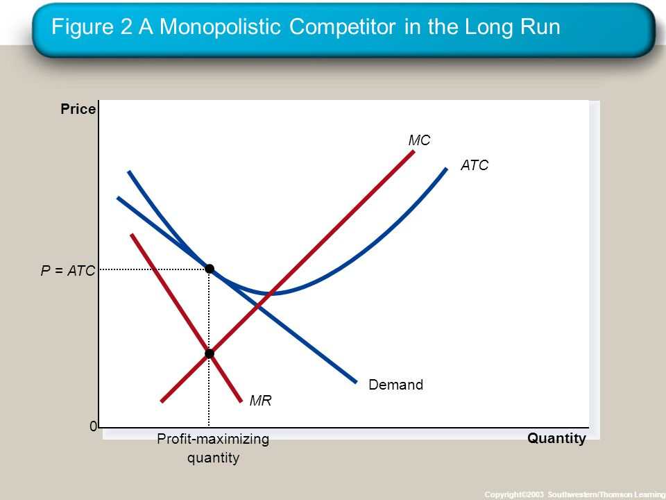 Figure 2 A Monopolistic Competitor in the Long Run Copyright©2003 Southwestern/Thomson Learning Quantity Price 0 Demand MR ATC MC Profit-maximizing quantity P =ATC