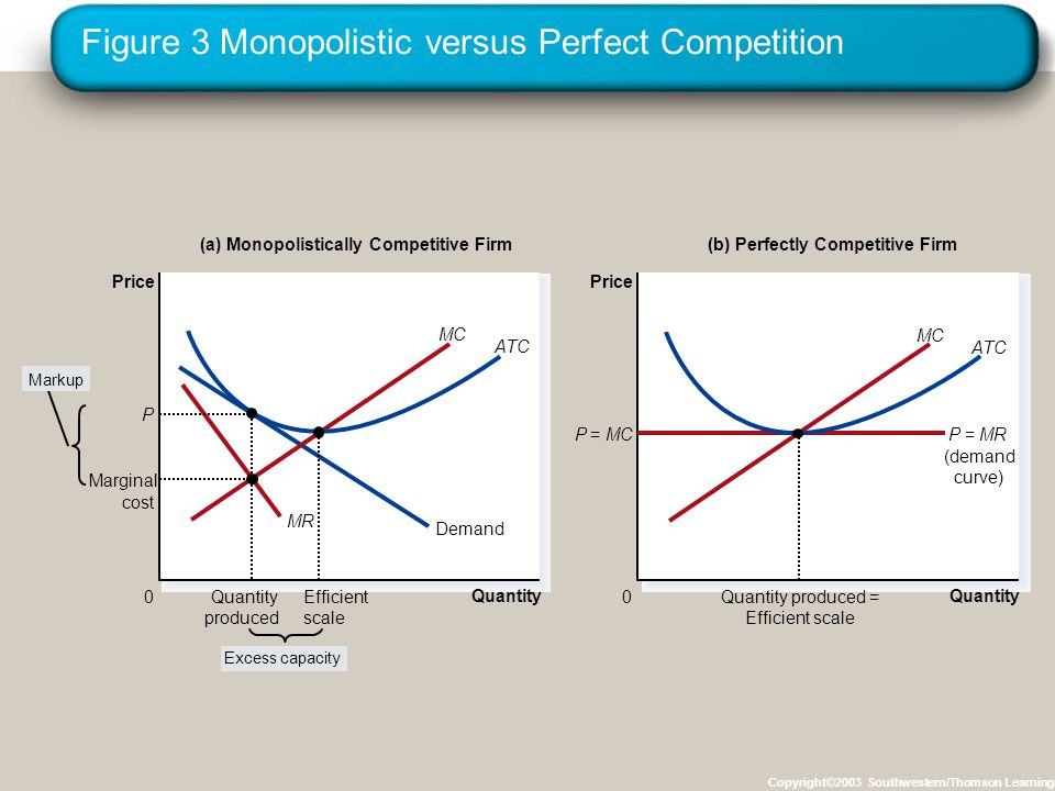Figure 3 Monopolistic versus Perfect Competition Copyright©2003 Southwestern/Thomson Learning Quantity 0 Price Demand (a) Monopolistically Competitive Firm Quantity 0 Price P=MCP=MR (demand curve) (b) Perfectly Competitive Firm Markup Excess capacity MC ATC MC ATC MR Marginal cost Efficient scale P Quantity produced Quantity produced = Efficient scale