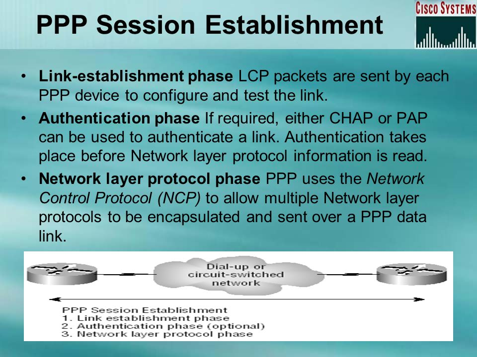 Link-establishment phase LCP packets are sent by each PPP device to configure and test the link.