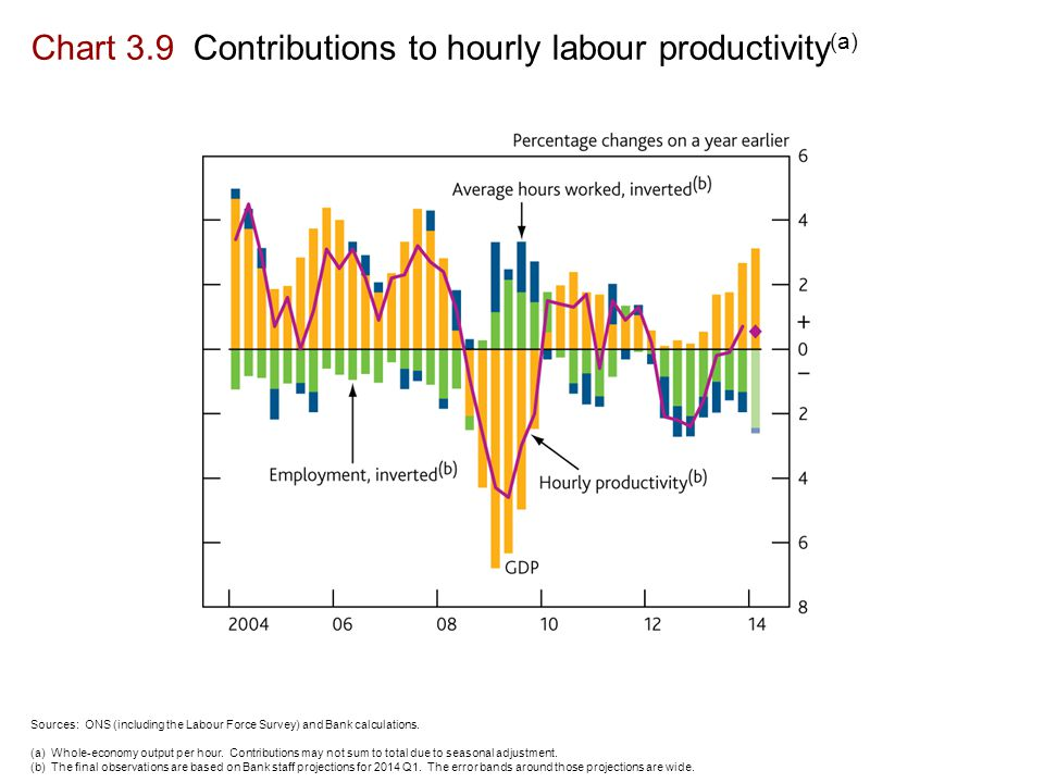 Chart 3.9 Contributions to hourly labour productivity (a) Sources: ONS (including the Labour Force Survey) and Bank calculations.