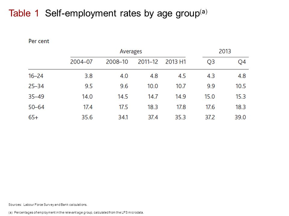 Table 1 Self-employment rates by age group (a) Sources: Labour Force Survey and Bank calculations.