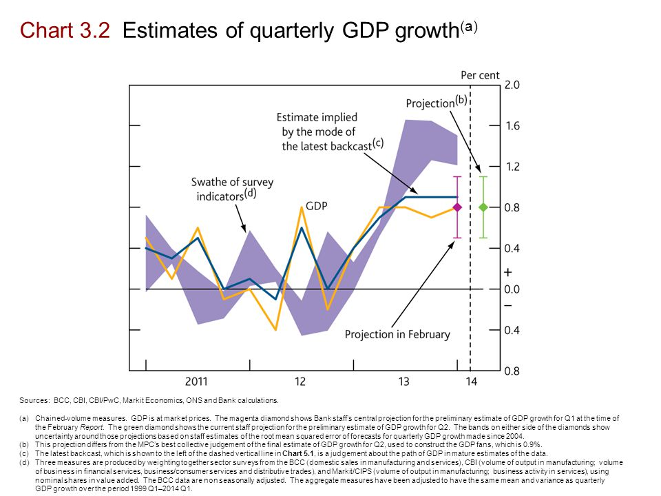 Chart 3.2 Estimates of quarterly GDP growth (a) Sources: BCC, CBI, CBI/PwC, Markit Economics, ONS and Bank calculations.