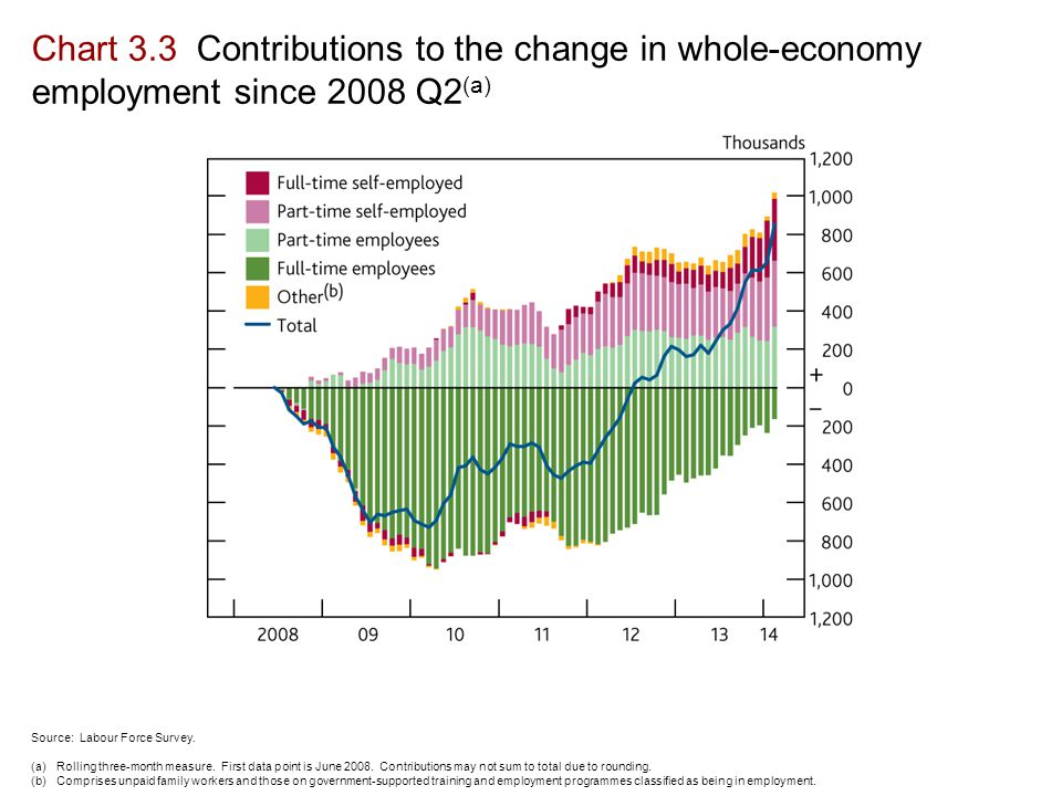 Chart 3.3 Contributions to the change in whole-economy employment since 2008 Q2 (a) Source: Labour Force Survey.