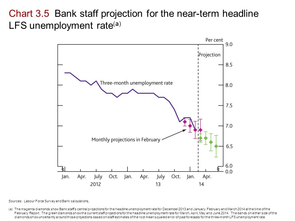 Chart 3.5 Bank staff projection for the near-term headline LFS unemployment rate (a) Sources: Labour Force Survey and Bank calculations.