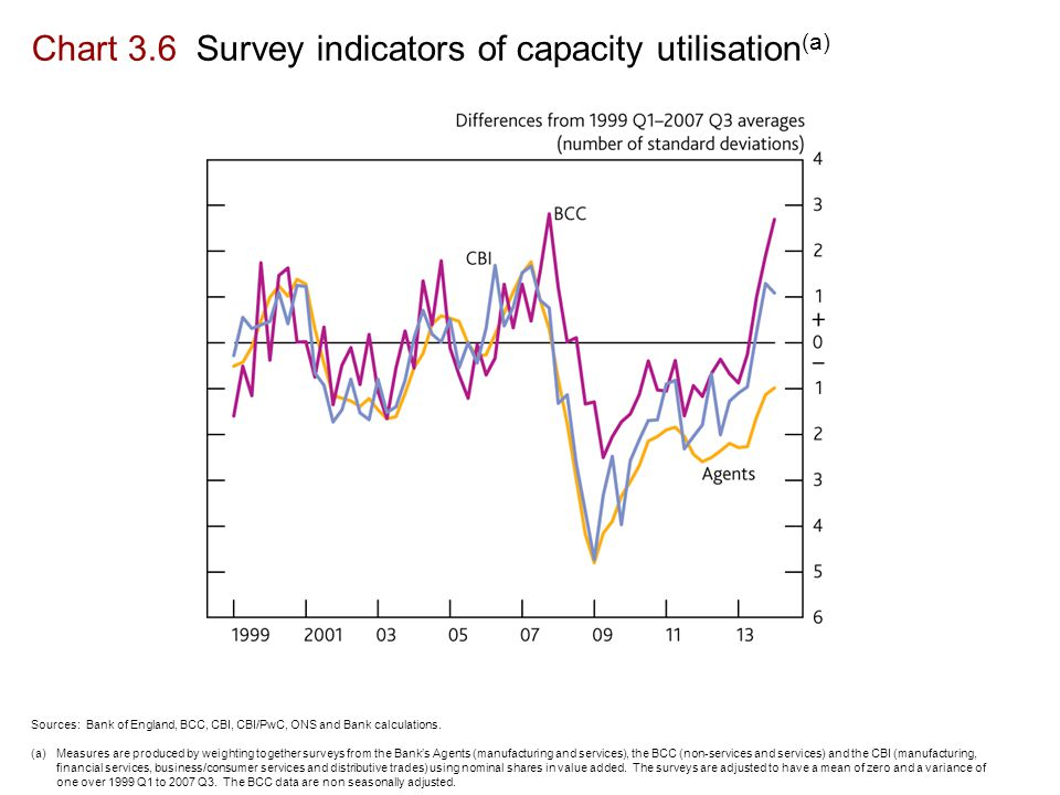 Chart 3.6 Survey indicators of capacity utilisation (a) Sources: Bank of England, BCC, CBI, CBI/PwC, ONS and Bank calculations.