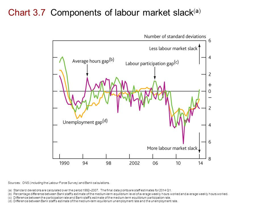 Chart 3.7 Components of labour market slack (a) Sources: ONS (including the Labour Force Survey) and Bank calculations.