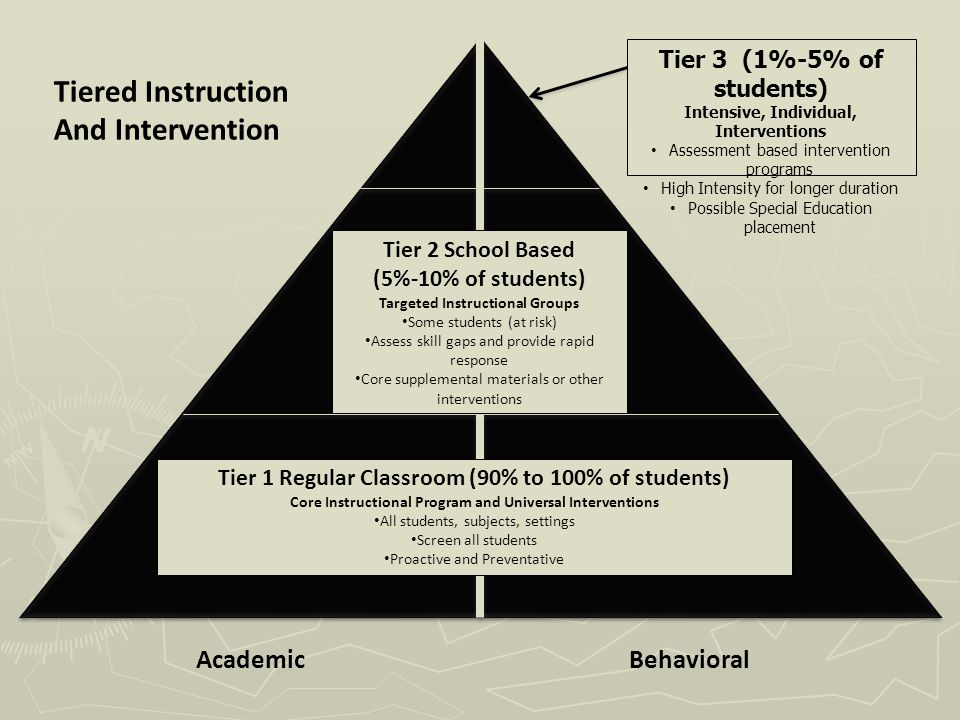 Academic Behavioral Tiered Instruction And Intervention Tier 1 Regular Classroom (90% to 100% of students) Core Instructional Program and Universal Interventions All students, subjects, settings Screen all students Proactive and Preventative Tier 2 School Based (5%-10% of students) Targeted Instructional Groups Some students (at risk) Assess skill gaps and provide rapid response Core supplemental materials or other interventions Tier 3 (1%-5% of students) Intensive, Individual, Interventions Assessment based intervention programs High Intensity for longer duration Possible Special Education placement