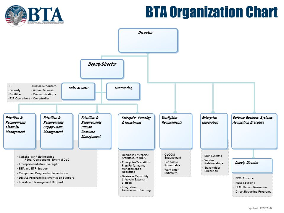 Bta briefing business enterprise architecture bea overview 2 human resources ccuart Gallery