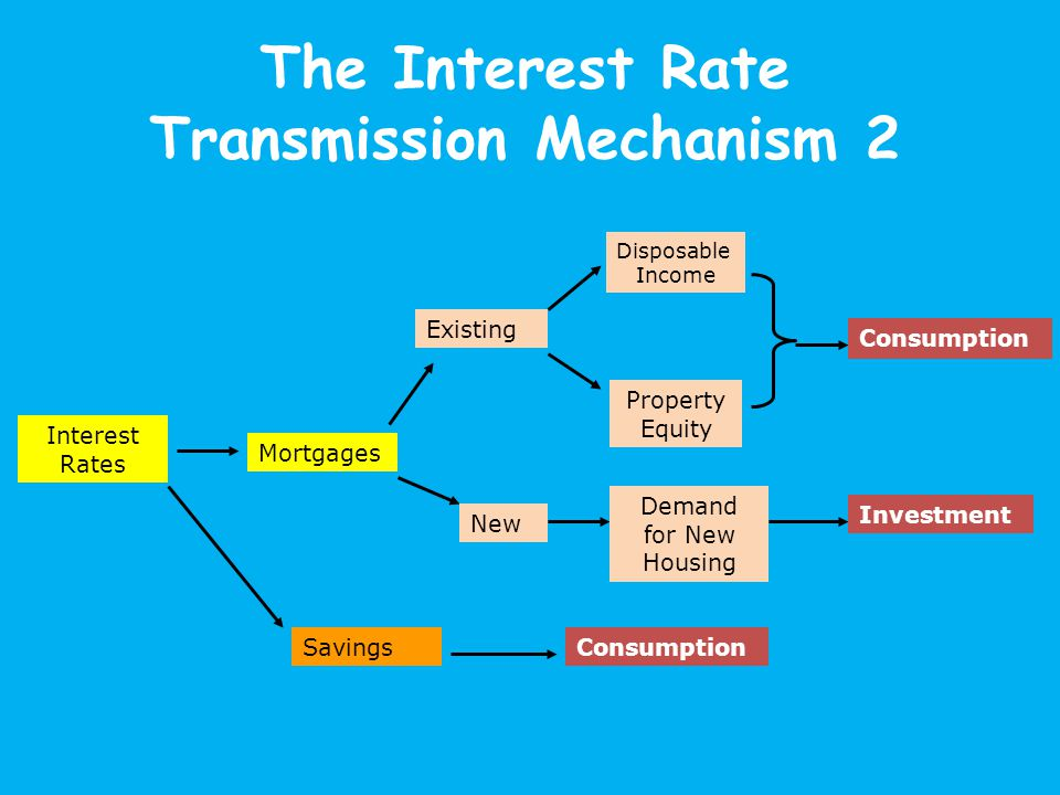 The Interest Rate Transmission Mechanism 2 Interest Rates Mortgages Existing New Consumption Investment Disposable Income Property Equity Demand for New Housing SavingsConsumption