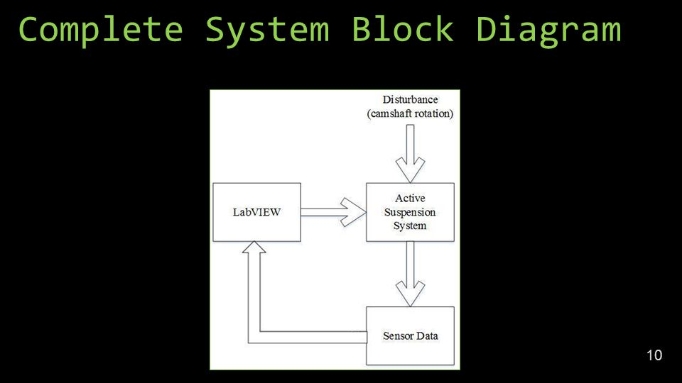 Complete System Block Diagram 10