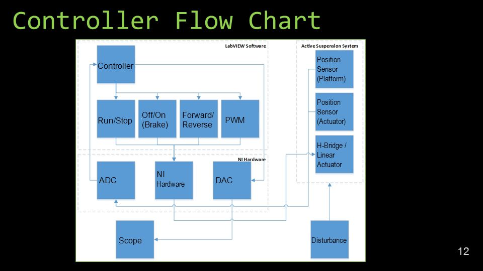 Controller Flow Chart 12 Controller Run/Stop Off/On (Brake) Forward/ Reverse PWM ADCDAC NI Hardware Scope Position Sensor (Platform) Position Sensor (Actuator) H-Bridge / Linear Actuator Disturbance