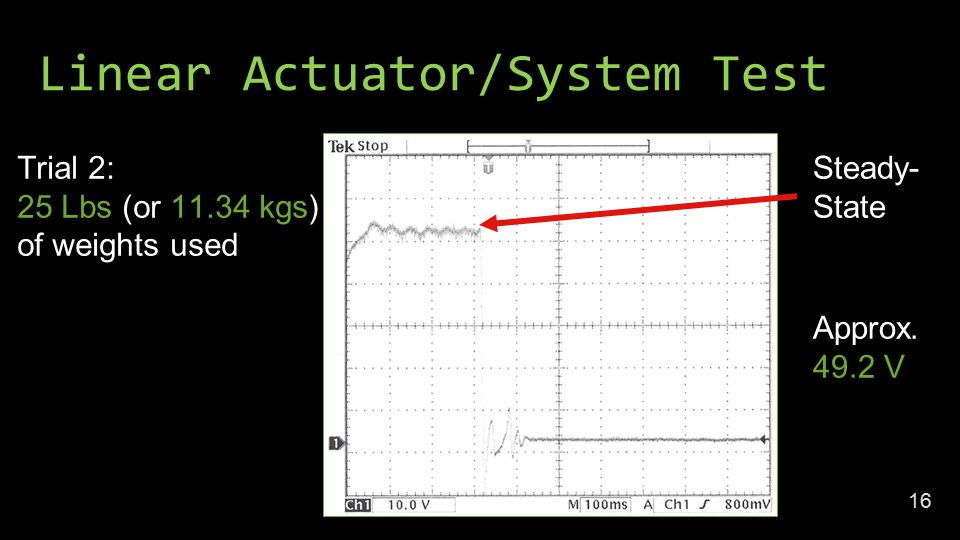 Linear Actuator/System Test Trial 2: 25 Lbs (or kgs) of weights used Steady- State Approx.