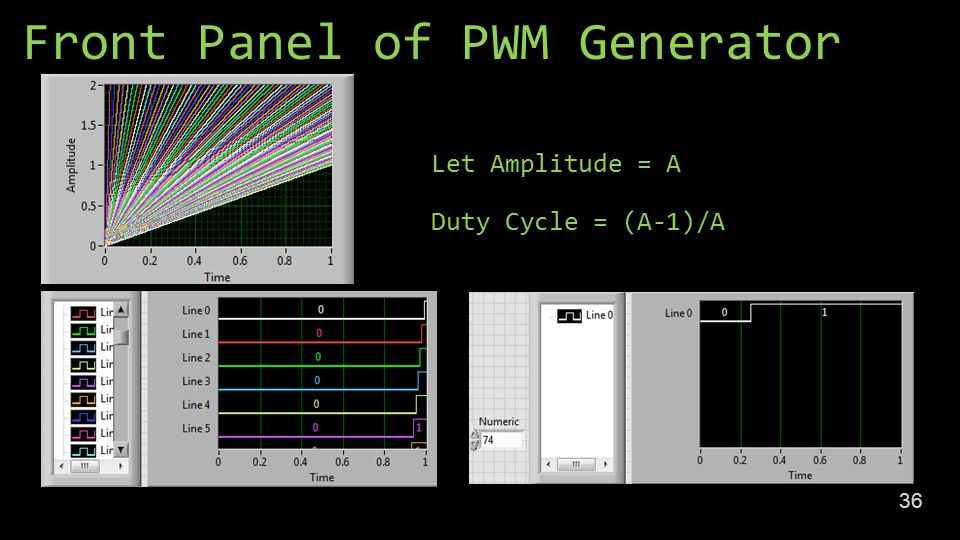 Front Panel of PWM Generator 36 Let Amplitude = A Duty Cycle = (A-1)/A