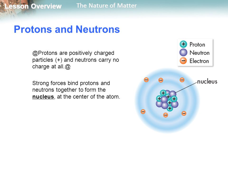 Lesson Overview Lesson Overview The Nature of Matter Protons and are positively charged particles (+) and neutrons carry no charge at Strong forces bind protons and neutrons together to form the nucleus, at the center of the atom.