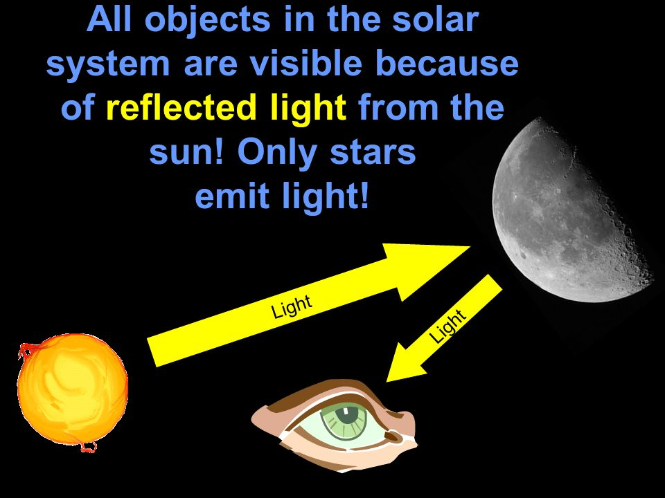 All objects in the solar system are visible because of reflected light from the sun.