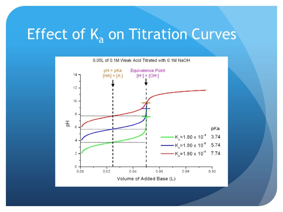 Effect of K a on Titration Curves