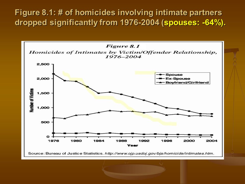 Figure 8.1: # of homicides involving intimate partners dropped significantly from (spouses: -64%).