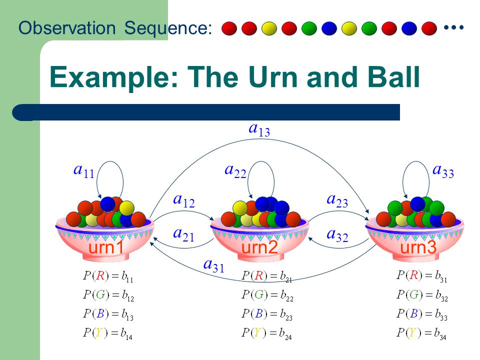 Example: The Urn and Ball urn1urn2urn3 a 11 a 22 a 33 a 12 a 23 a 21 a 32 a 31 a 13 Observation Sequence: