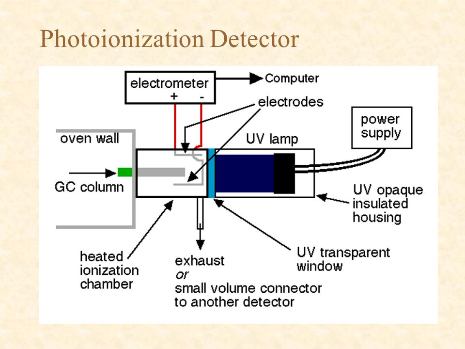 Photoionization Detector