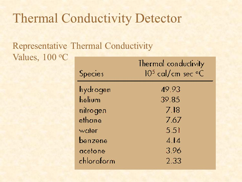 Representative Thermal Conductivity Values, 100 o C