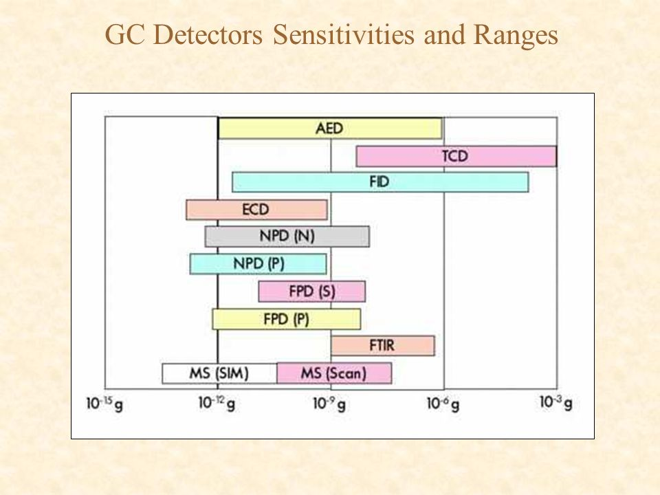 GC Detectors Sensitivities and Ranges