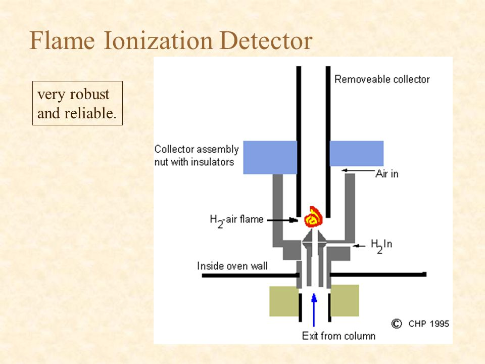 Flame Ionization Detector very robust and reliable.