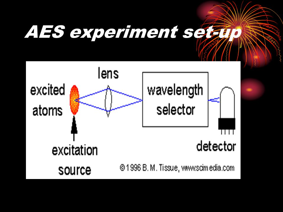 AES experiment set-up