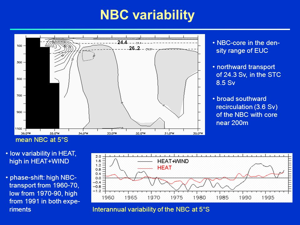 NBC variability mean NBC at 5°S Interannual variability of the NBC at 5°S NBC-core in the den- sity range of EUC northward transport of 24.3 Sv, in the STC 8.5 Sv broad southward recirculation (3.6 Sv) of the NBC with core near 200m low variability in HEAT, high in HEAT+WIND phase-shift: high NBC- transport from , low from , high from 1991 in both expe- riments