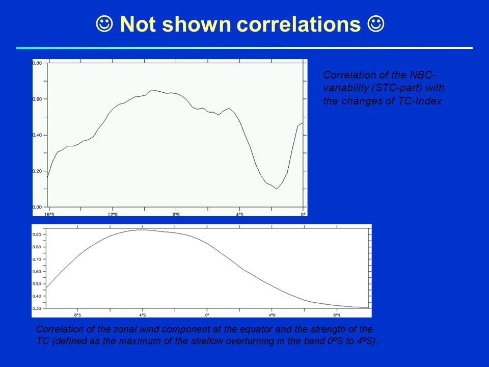 Not shown correlations Correlation of the NBC- variability (STC-part) with the changes of TC-Index