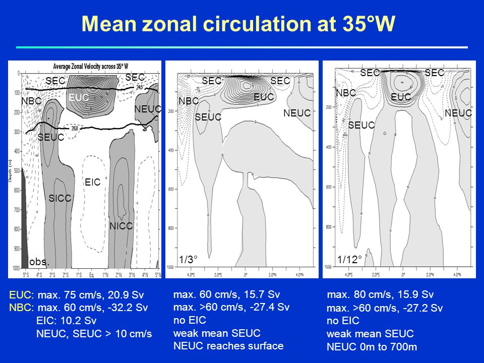 Mean zonal circulation at 35°W EUC: max. 75 cm/s, 20.9 Sv NBC: max.