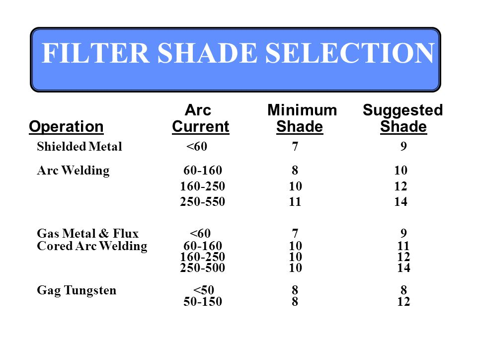 FILTER SHADE SELECTION ArcMinimumSuggested OperationCurrent Shade Shade Shielded Metal < Arc Welding Gas Metal & Flux < Cored Arc Welding Gag Tungsten <
