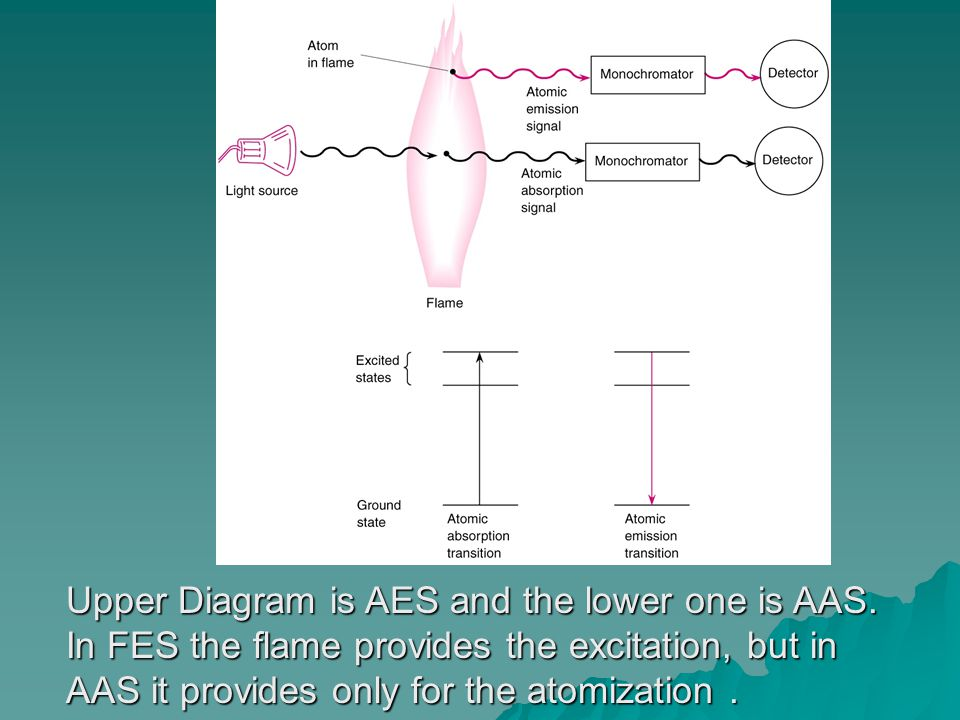 Upper Diagram is AES and the lower one is AAS.