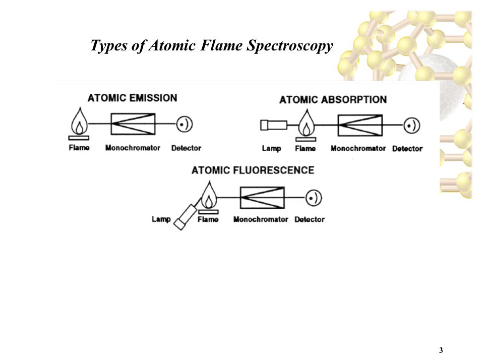 3 Types of Atomic Flame Spectroscopy