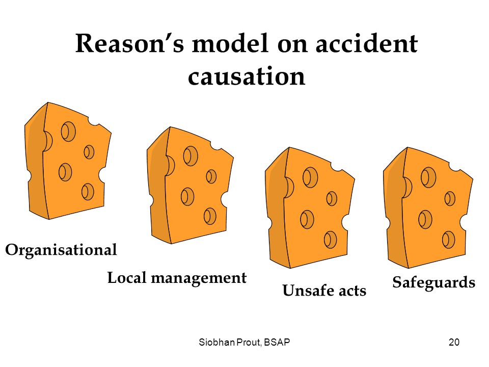 Siobhan Prout, BSAP20 Unsafe acts Reason's model on accident causation Local management Safeguards Organisational