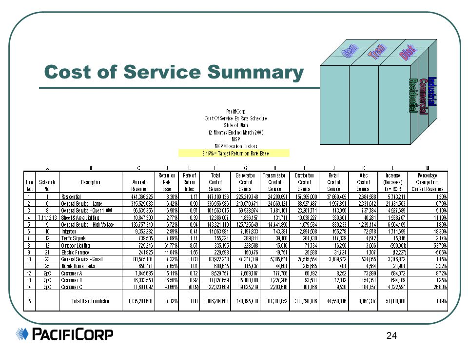 24 Cost of Service Summary