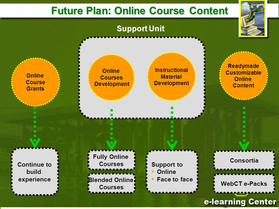 Future Plan: Online Course Content Online Courses Development Instructional Material Development Support Unit Readymade Customizable Online Content Fully Online Courses Blended Online Courses Consortia WebCT e-Packs Online Course Grants Support to  Online  Face to face Continue to build experience