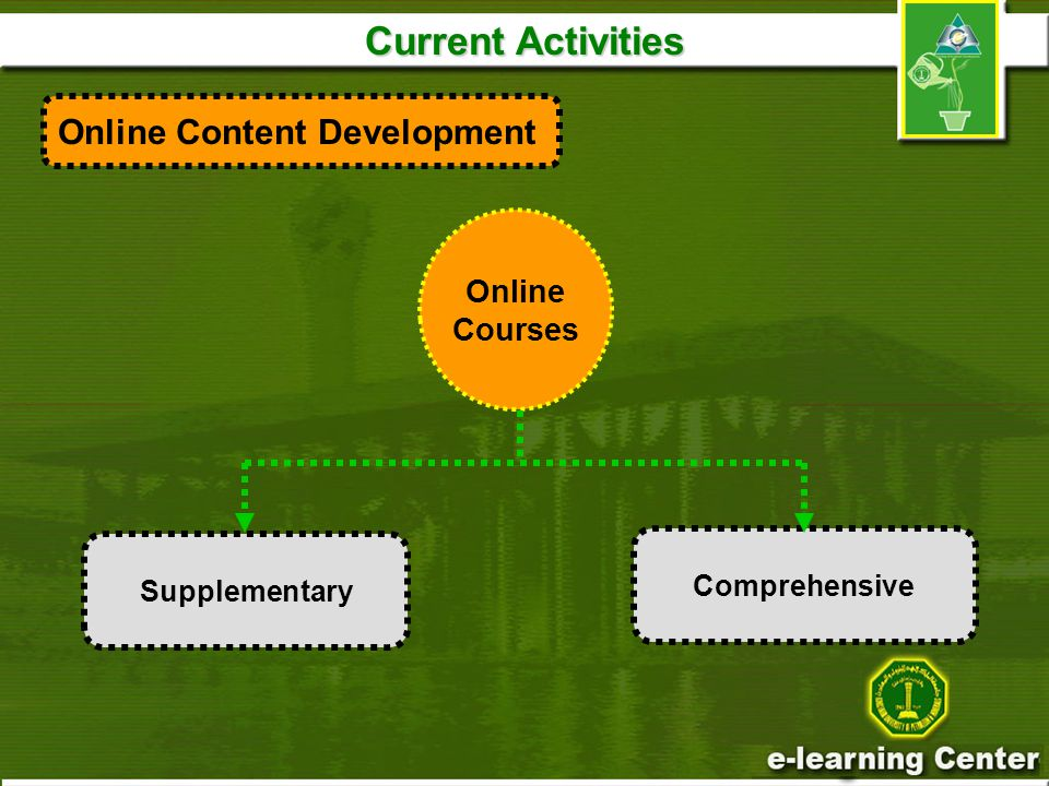 Current Activities Online Courses Comprehensive Supplementary Online Content Development