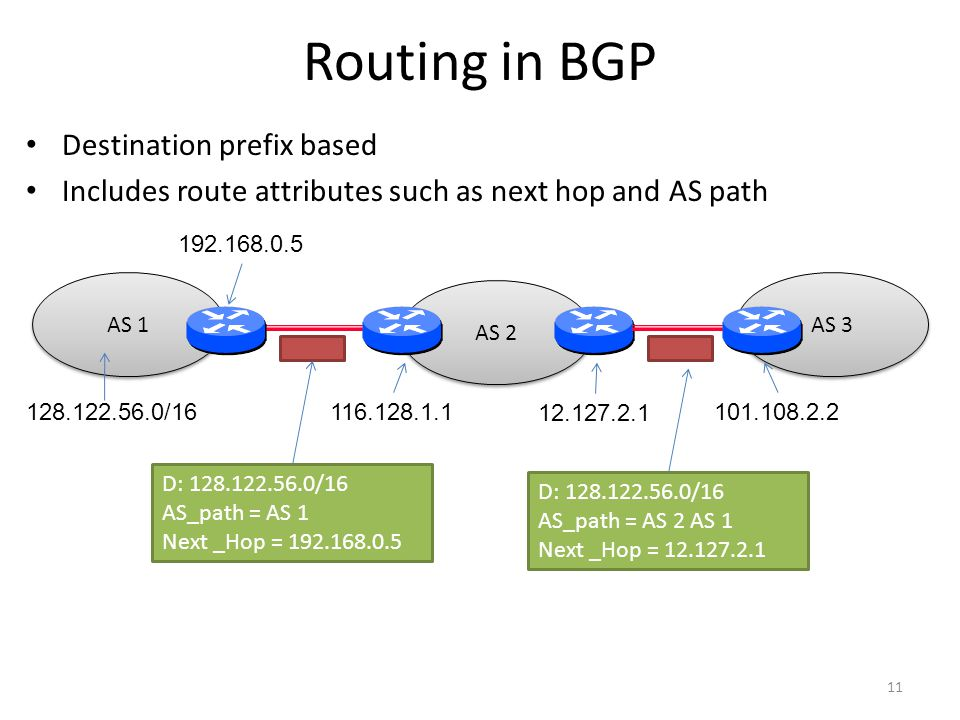 Routing in BGP Destination prefix based Includes route attributes such as next hop and AS path 11 AS 1 AS 2 AS / D: /16 AS_path = AS 1 Next _Hop = D: /16 AS_path = AS 2 AS 1 Next _Hop =