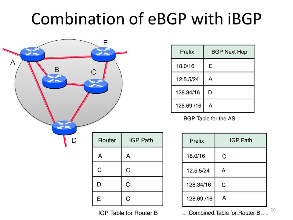 Combination of eBGP with iBGP 20 A B C D E