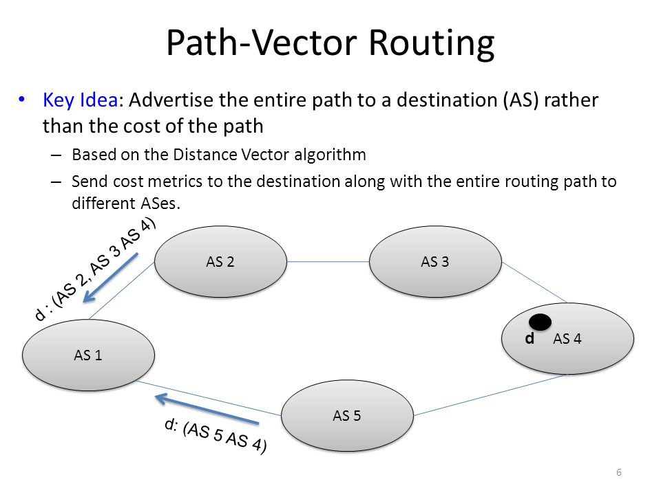 Path-Vector Routing Key Idea: Advertise the entire path to a destination (AS) rather than the cost of the path – Based on the Distance Vector algorithm – Send cost metrics to the destination along with the entire routing path to different ASes.
