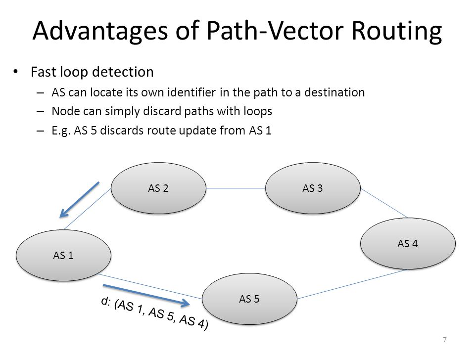 Advantages of Path-Vector Routing Fast loop detection – AS can locate its own identifier in the path to a destination – Node can simply discard paths with loops – E.g.